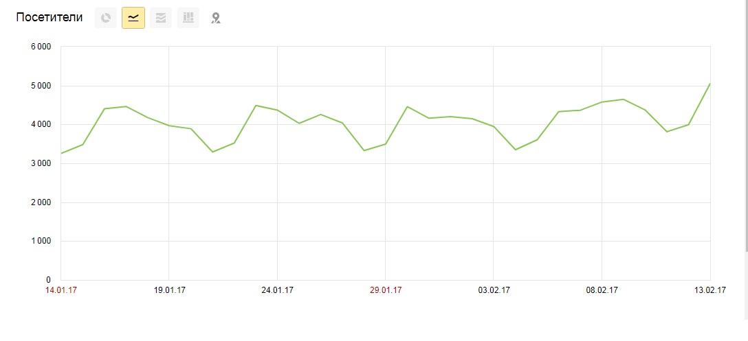 Количество посетителей на сайте tonsillir